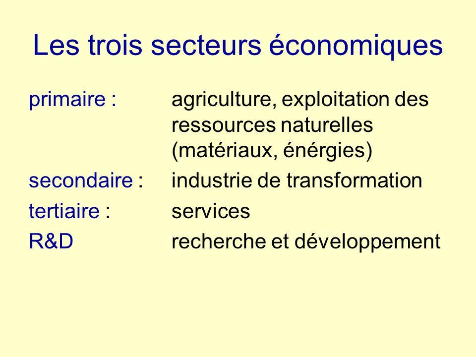 Les trois secteurs économiques primaire : agriculture, exploitation des ressources naturelles (matériaux, énérgies) secondaire : industrie de transformation tertiaire : services R&Drecherche et développement