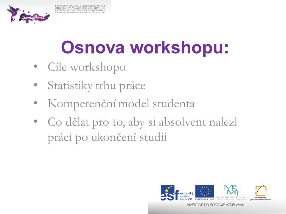 Osnova workshopu: Cíle workshopu Statistiky trhu práce Kompetenční model studenta Co dělat pro to, aby si absolvent nalezl práci po ukončení studií