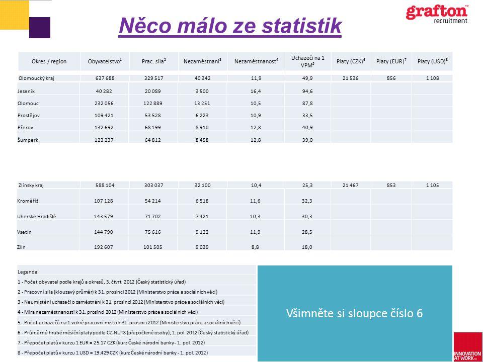 Něco málo ze statistik Okres / regionObyvatelstvo 1 Prac. síla 2 Nezaměstnaní 3 Nezaměstnanost 4 Uchazeči na 1 VPM 5 Platy (CZK) 6 Platy (EUR) 7 Platy