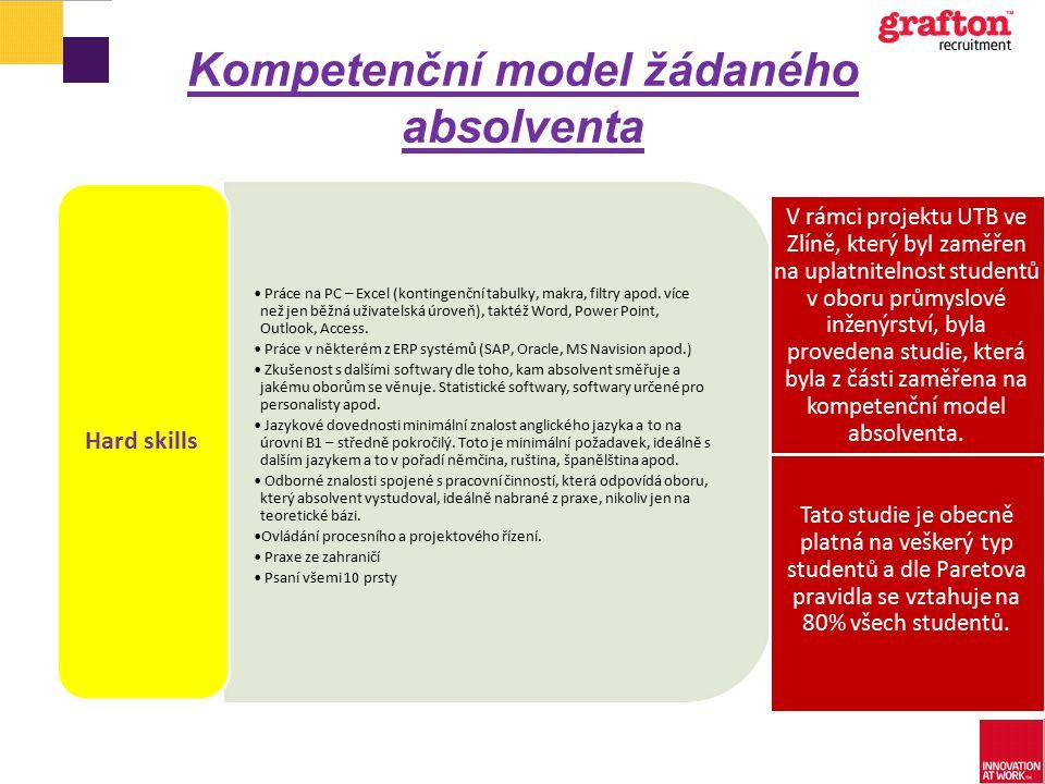 Kompetenční model žádaného absolventa Práce na PC – Excel (kontingenční tabulky, makra, filtry apod. více než jen běžná uživatelská úroveň), taktéž Wo