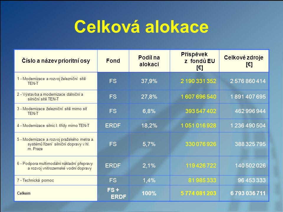Celková alokace Číslo a název prioritní osyFond Podíl na alokaci Příspěvek z fondů EU [€] Celkové zdroje [€] 1 - Modernizace a rozvoj železniční sítě