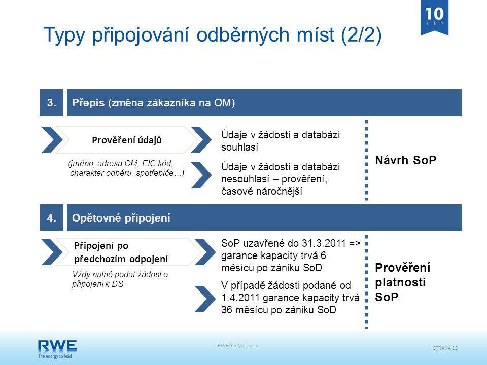 RWE GasNet, s.r.o. STRANA 15 Typy připojování odběrných míst (2/2) Návrh SoP Údaje v žádosti a databázi souhlasí Připojení po předchozím odpojení Vždy