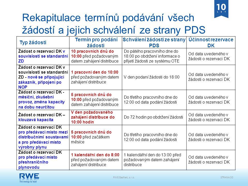 RWE GasNet, s.r.o.STRANA 30 Rekapitulace termínů podávání všech žádostí a jejich schválení ze strany PDS Typ žádosti Termín pro podání žádosti Schvále
