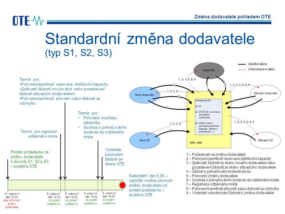 Změna dodavatele pohledem OTE Autor: Jakub NečesanýDatum: březen 2012 Strana: 44 Standardní změna dodavatele (typ S1, S2, S3) Kalendářní den 6:00 – ne