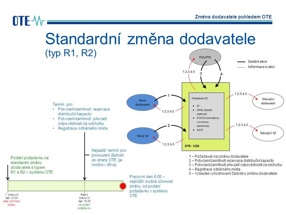 Změna dodavatele pohledem OTE Autor: Jakub NečesanýDatum: březen 2012 Strana: 45 Standardní změna dodavatele (typ R1, R2) 1 – Požadavek na změnu dodav