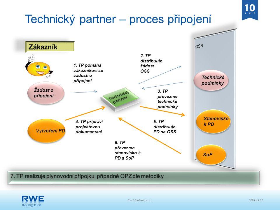Technický partner – proces připojení Stanovisko k PD Stanovisko k PD SoP Technické podmínky Technické podmínky 1. TP pomáhá zákazníkovi se žádostí o p