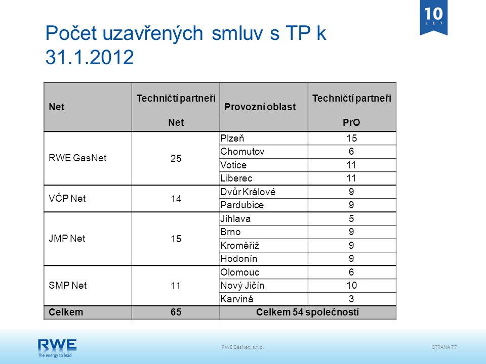 Počet uzavřených smluv s TP k 31.1.2012 Net Techničtí partneři Provozní oblast Techničtí partneři NetPrO RWE GasNet25 Plzeň15 Chomutov6 Votice11 Liber