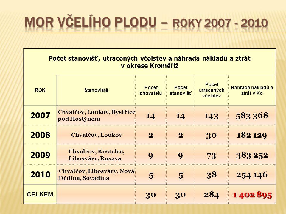 Počet stanovišť, utracených včelstev a náhrada nákladů a ztrát v okrese Kroměříž ROKStanoviště Počet chovatelů Počet stanovišť Počet utracených včelst