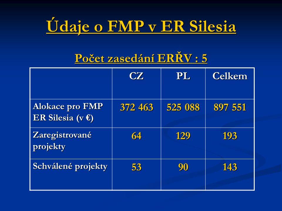 Údaje o FMP v ER Silesia Počet zasedání ERŘV : 5 CZPLCelkem Alokace pro FMP ER Silesia (v €) 372 463525 088 897 551 Zaregistrované projekty 64129193 S