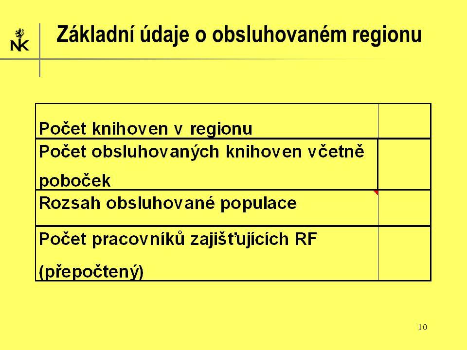 10 Základní údaje o obsluhovaném regionu