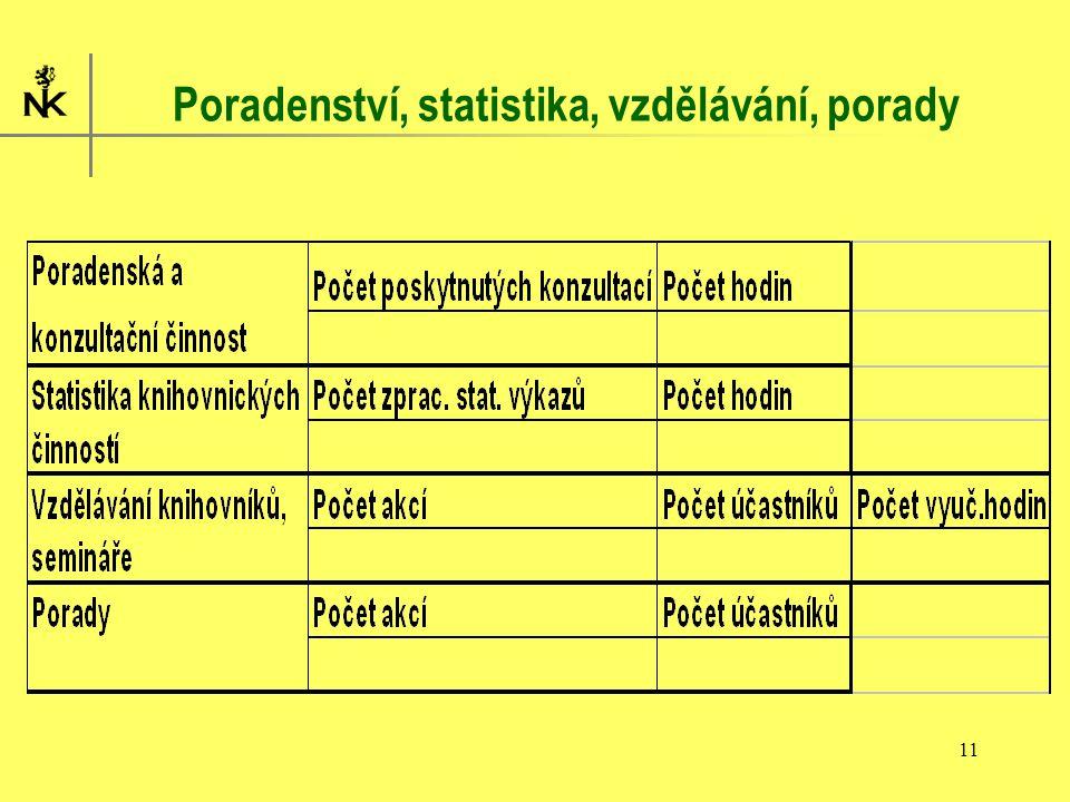 11 Poradenství, statistika, vzdělávání, porady