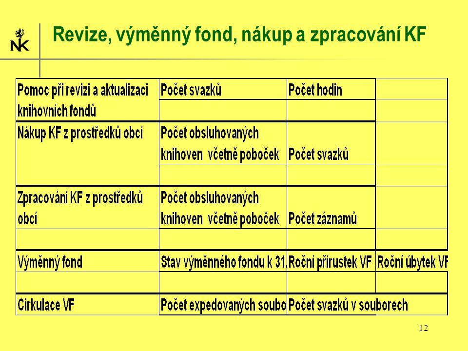 12 Revize, výměnný fond, nákup a zpracování KF