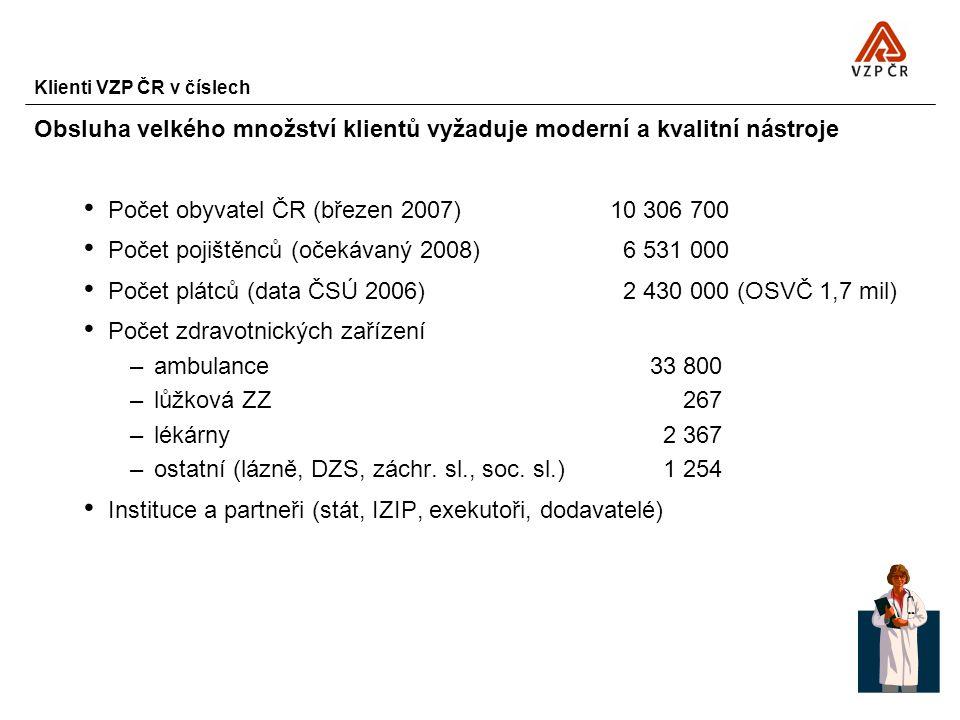 Klienti VZP ČR v číslech Obsluha velkého množství klientů vyžaduje moderní a kvalitní nástroje Počet obyvatel ČR (březen 2007)10 306 700 Počet pojiště