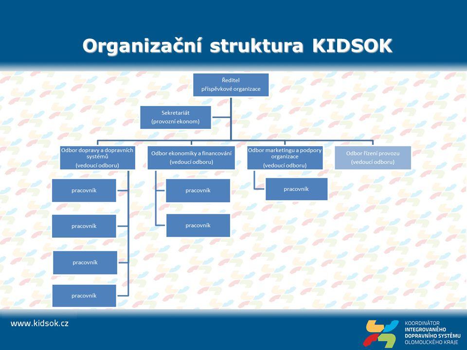 Organizační struktura KIDSOK