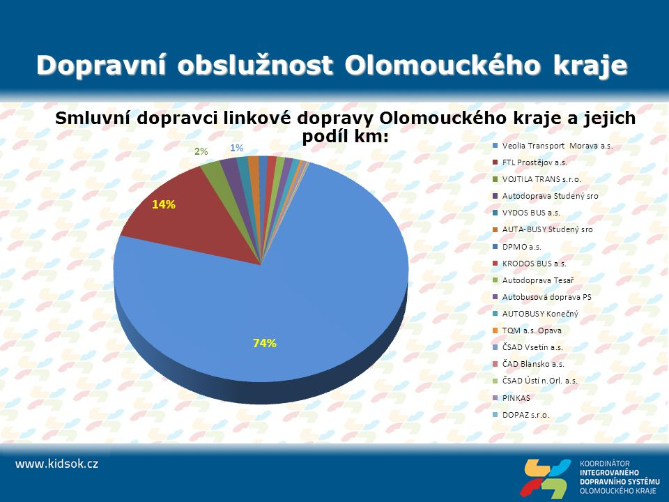 Dopravní obslužnost Olomouckého kraje Finanční prostředky poskytnuté na úhradu prokazatelné ztráty pro dopravce OK za období 2005 – 2011 (v Kč) * navíc 254 mil.