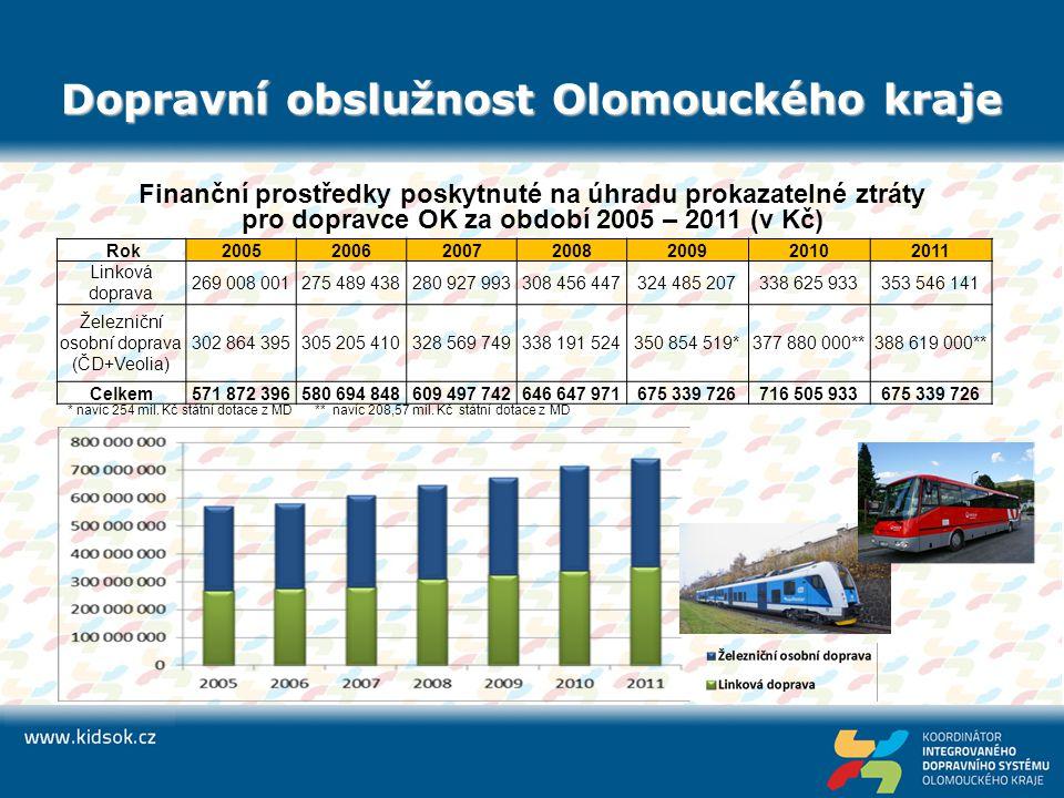 Dopravní obslužnost Olomouckého kraje Finanční prostředky poskytnuté na úhradu prokazatelné ztráty pro dopravce OK za období 2005 – 2011 (v Kč) * naví