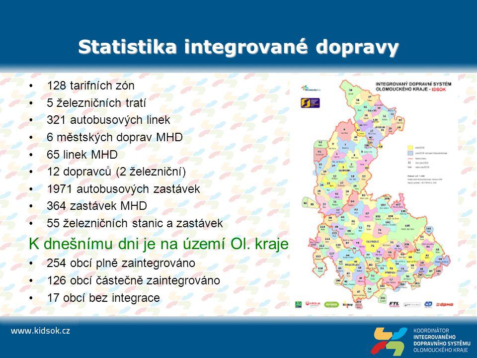 Statistika integrované dopravy 128 tarifních zón 5 železničních tratí 321 autobusových linek 6 městských doprav MHD 65 linek MHD 12 dopravců (2 železn