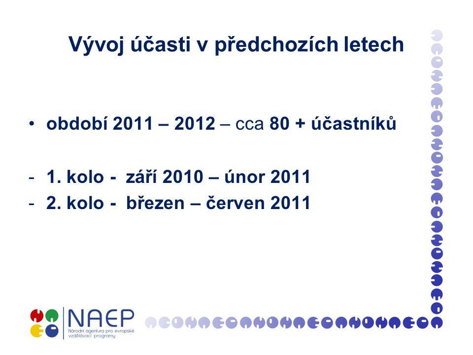 Vývoj účasti v předchozích letech období 2011 – 2012 – cca 80 + účastníků -1.