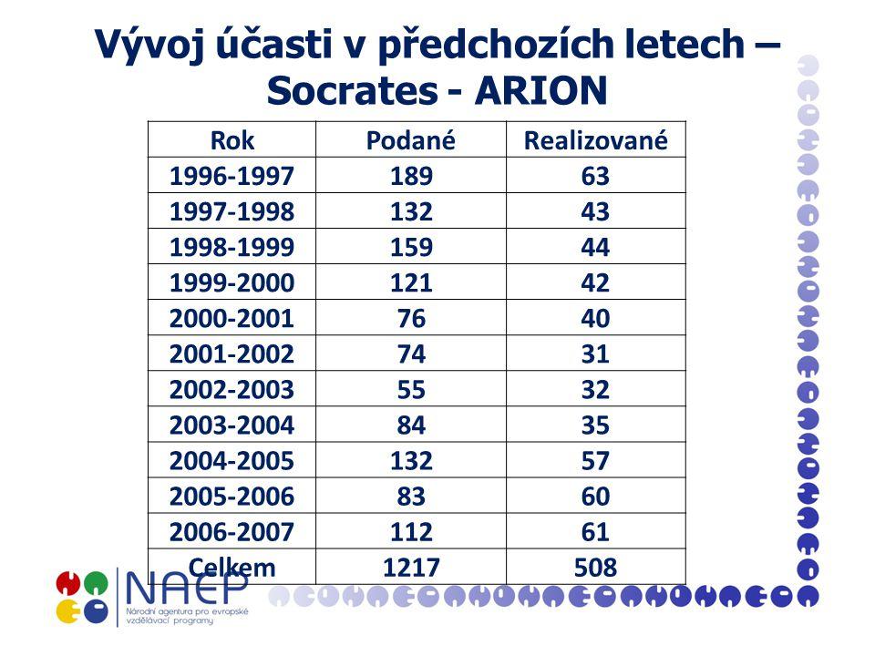 Vývoj účasti v předchozích letech – Socrates - ARION RokPodanéRealizované 1996-199718963 1997-199813243 1998-199915944 1999-200012142 2000-20017640 2001-20027431 2002-20035532 2003-20048435 2004-200513257 2005-20068360 2006-200711261 Celkem1217508