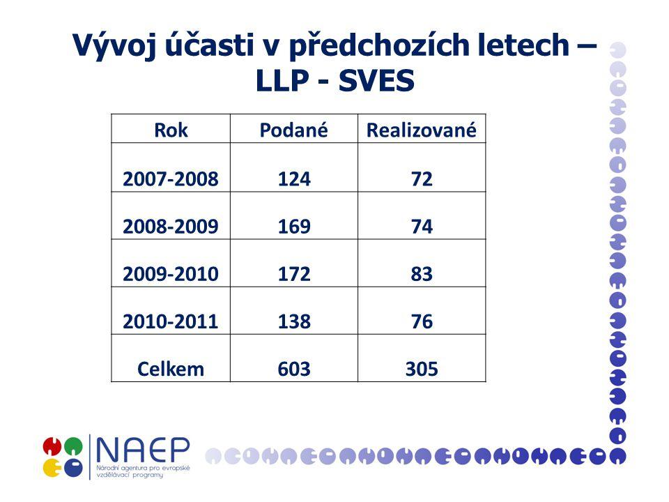 Vývoj účasti v předchozích letech – LLP - SVES RokPodanéRealizované 2007-200812472 2008-200916974 2009-201017283 2010-201113876 Celkem603305