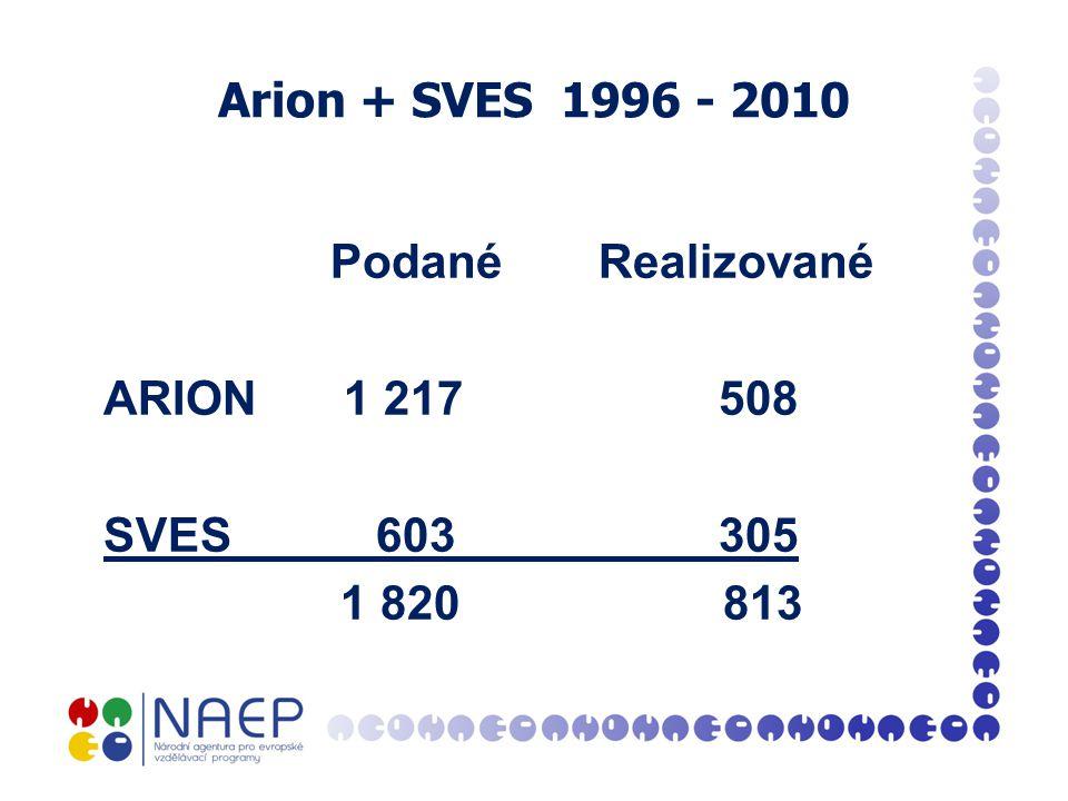 Arion + SVES 1996 - 2010 PodanéRealizované ARION 1 217 508 SVES 603 305 1 820 813