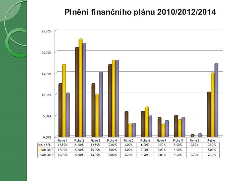 Plnění finančního plánu 2010/2012/2014