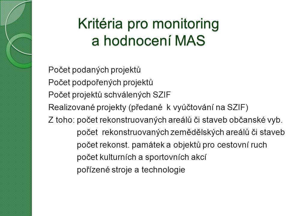 Kritéria pro monitoring a hodnocení MAS Počet podaných projektů Počet podpořených projektů Počet projektů schválených SZIF Realizované projekty (předané k vyúčtování na SZIF) Z toho: počet rekonstruovaných areálů či staveb občanské vyb.