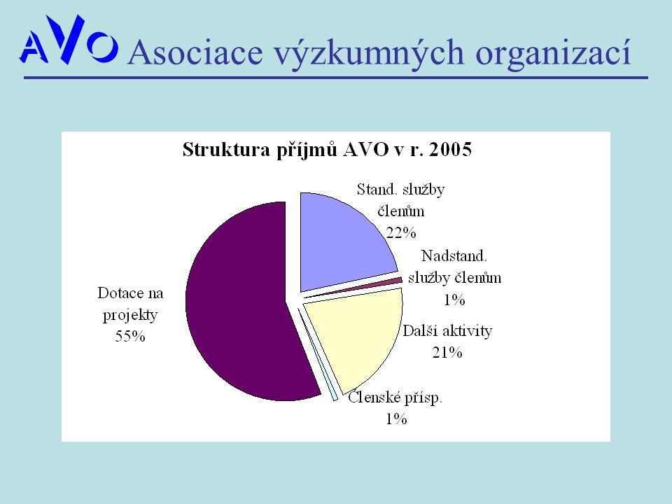 Asociace výzkumných organizací