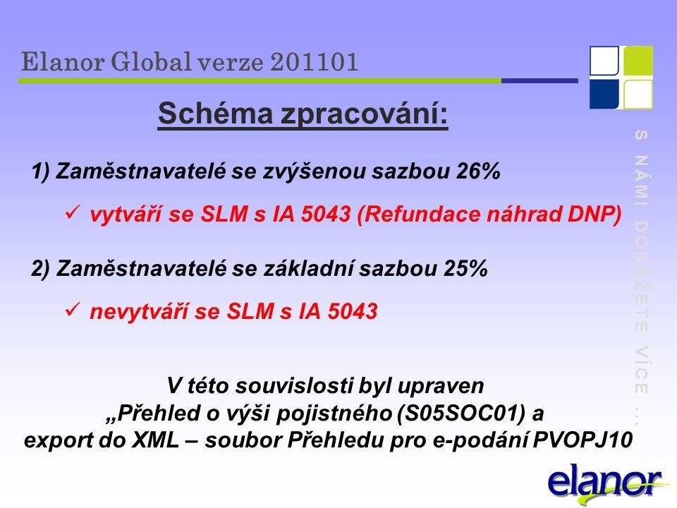 S NÁMI DOKÁŽETE VÍCE... Elanor Global verze 201101 Schéma zpracování: 1)Zaměstnavatelé se zvýšenou sazbou 26% vytváří se SLM s IA 5043 (Refundace náhr