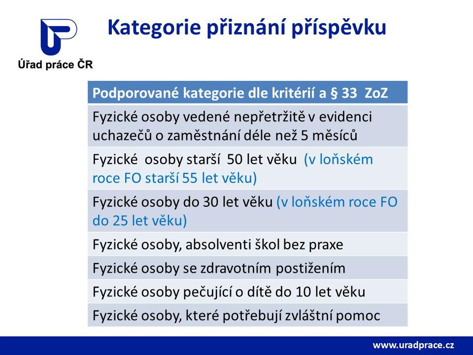 Rozpočet aktivní politiky zaměstnanosti KoP Most v tis. Kč