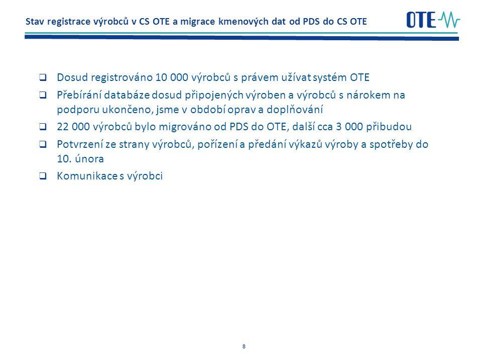 8 Stav registrace výrobců v CS OTE a migrace kmenových dat od PDS do CS OTE  Dosud registrováno 10 000 výrobců s právem užívat systém OTE  Přebírání databáze dosud připojených výroben a výrobců s nárokem na podporu ukončeno, jsme v období oprav a doplňování  22 000 výrobců bylo migrováno od PDS do OTE, další cca 3 000 přibudou  Potvrzení ze strany výrobců, pořízení a předání výkazů výroby a spotřeby do 10.