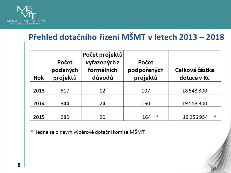 8 Přehled dotačního řízení MŠMT v letech 2013 – 2018 Rok Počet podaných projektů Počet projektů vyřazených z formálních důvodů Počet podpořených projektů Celková částka dotace v Kč 20135171210718 543 300 20143442416019 553 300 201528020 164 * 19 256 954 * * Jedná se o návrh výběrové dotační komise MŠMT