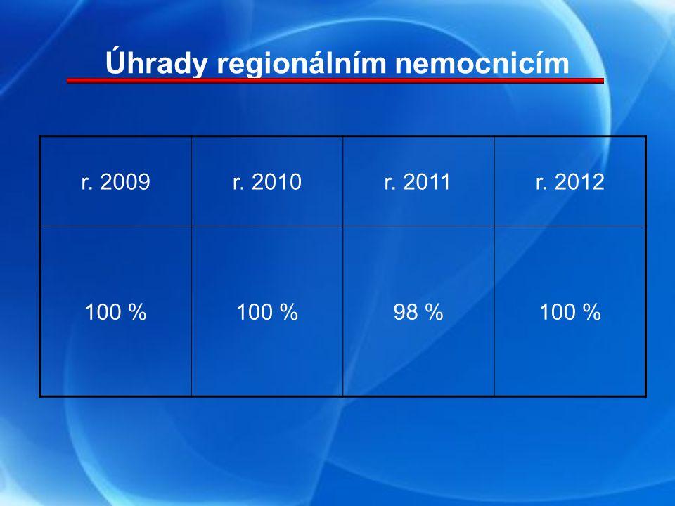 Výnosy a náklady v regionálních nemocnicích (AČMN) Nem.