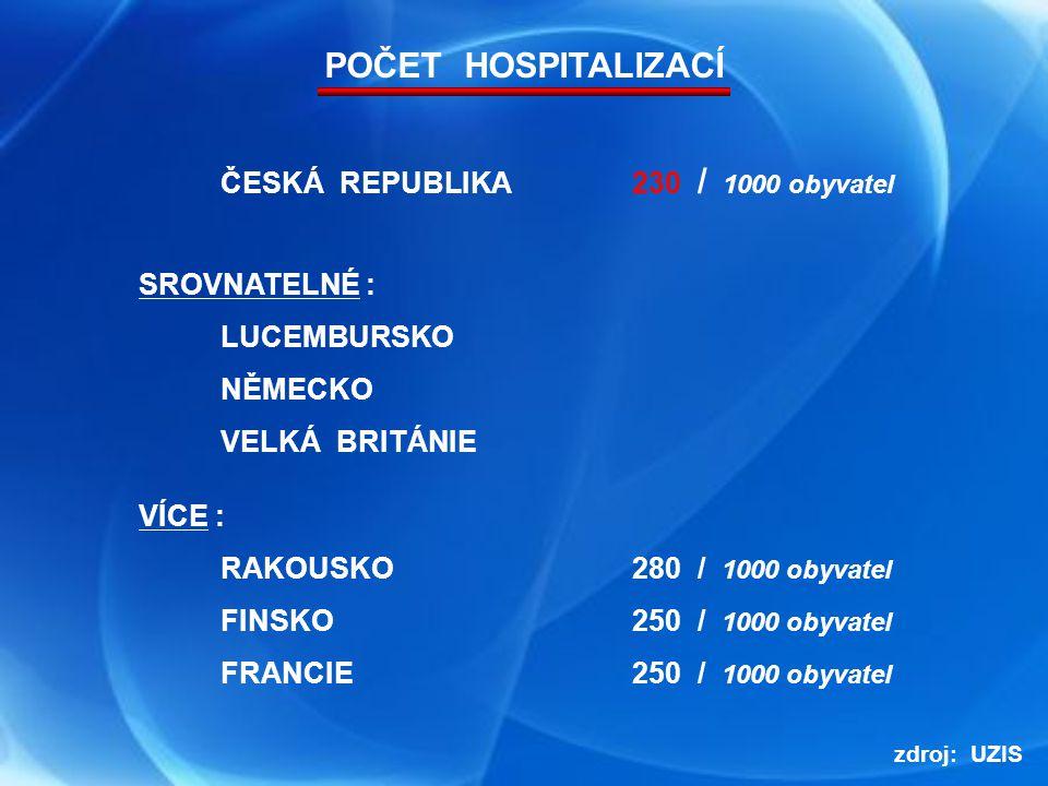 74 000 (r.1990)49 000 (1. pol. 2012) - 34 % ( 20 000 ZA 15 let ) počet lůžek / 1000 obyv.
