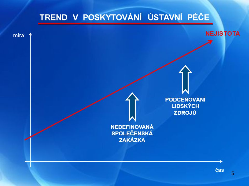 74 000 (r.1990)49 000 (1.pol. 2012) - 34 % ( 20 000 ZA 15 let ) počet lůžek / 1000 obyv.