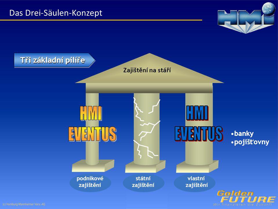 Tři základní pilíře vlastní zajištění státní zajištění podnikové zajištění banky pojišťovny Zajištění na stáří Das Drei-Säulen-Konzept