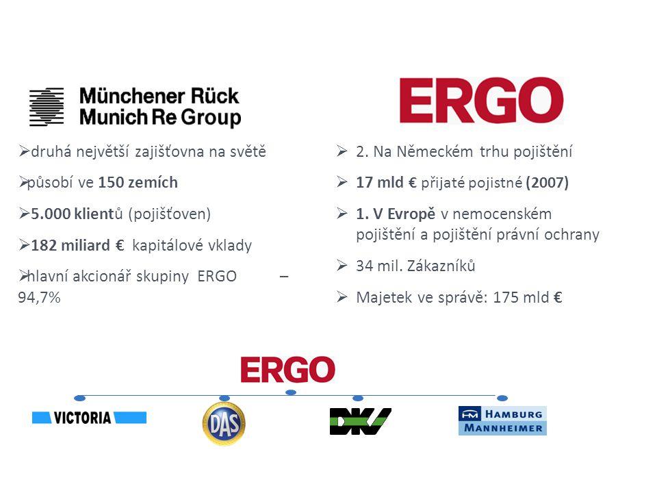  druhá největší zajišťovna na světě  působí ve 150 zemích  5.000 klientů (pojišťoven)  182 miliard € kapitálové vklady  hlavní akcionář skupiny ERGO – 94,7%  2.