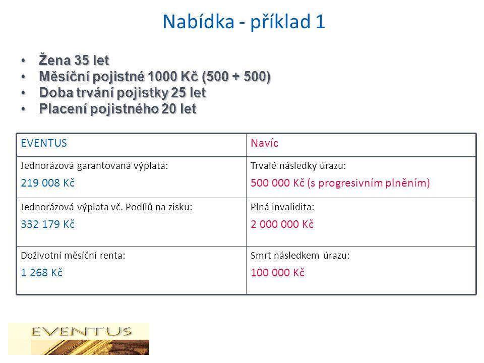 Nabídka - příklad 1 Žena 35 letŽena 35 let Měsíční pojistné 1000 Kč (500 + 500)Měsíční pojistné 1000 Kč (500 + 500) Doba trvání pojistky 25 letDoba trvání pojistky 25 let Placení pojistného 20 letPlacení pojistného 20 let Smrt následkem úrazu: 100 000 Kč Doživotní měsíční renta: 1 268 Kč Plná invalidita: 2 000 000 Kč Jednorázová výplata vč.