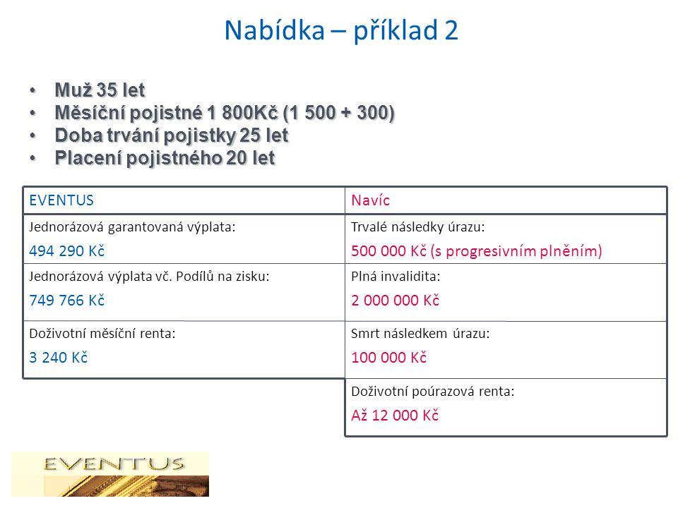 Nabídka – příklad 2 Muž 35 letMuž 35 let Měsíční pojistné 1 800Kč (1 500 + 300)Měsíční pojistné 1 800Kč (1 500 + 300) Doba trvání pojistky 25 letDob