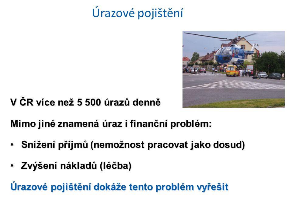 Úrazové pojištění V ČR více než 5 500 úrazů denně Mimo jiné znamená úraz i finanční problém: Snížení příjmů (nemožnost pracovat jako dosud)Snížení příjmů (nemožnost pracovat jako dosud) Zvýšení nákladů (léčba)Zvýšení nákladů (léčba) Úrazové pojištění dokáže tento problém vyřešit