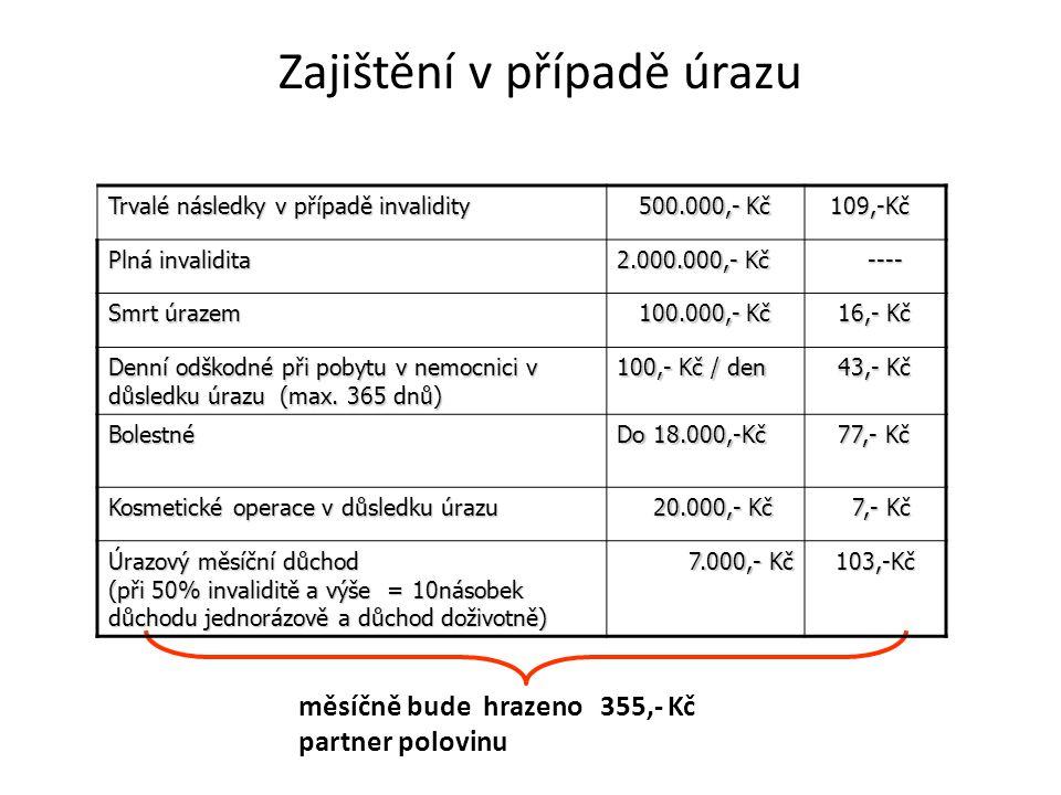 Zajištění v případě úrazu měsíčně bude hrazeno 355,- Kč partner polovinu Trvalé následky v případě invalidity 500.000,- Kč 500.000,- Kč 109,-Kč 109,-Kč Plná invalidita 2.000.000,- Kč ---- ---- Smrt úrazem 100.000,- Kč 100.000,- Kč 16,- Kč 16,- Kč Denní odškodné při pobytu v nemocnici v důsledku úrazu (max.