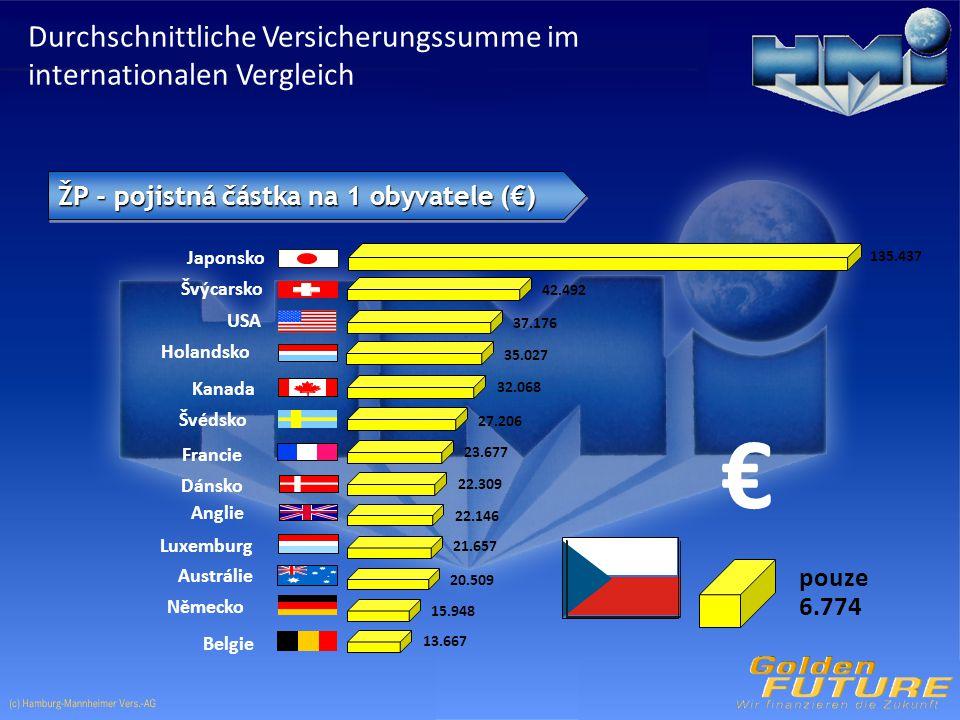 pouze 6.774 Japonsko Švýcarsko USA 42.492 37.176 Holandsko 35.027 Kanada 32.068 Švédsko 27.206 Francie 23.677 Dánsko 22.309 22.146 21.657 Luxemburg 20.509 Austrálie 15.948 Německo 13.667 Belgie € Anglie 135.437 ŽP - pojistná částka na 1 obyvatele (€) Durchschnittliche Versicherungssumme im internationalen Vergleich