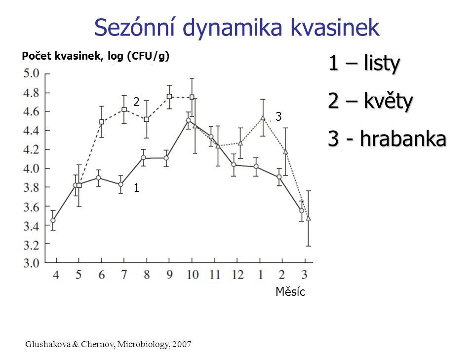 Počet kvasinek, log (CFU/g) Měsíc 1 2 3 1 – listy 2 – květy 3 - hrabanka Glushakova & Chernov, Microbiology, 2007 Sezónní dynamika kvasinek