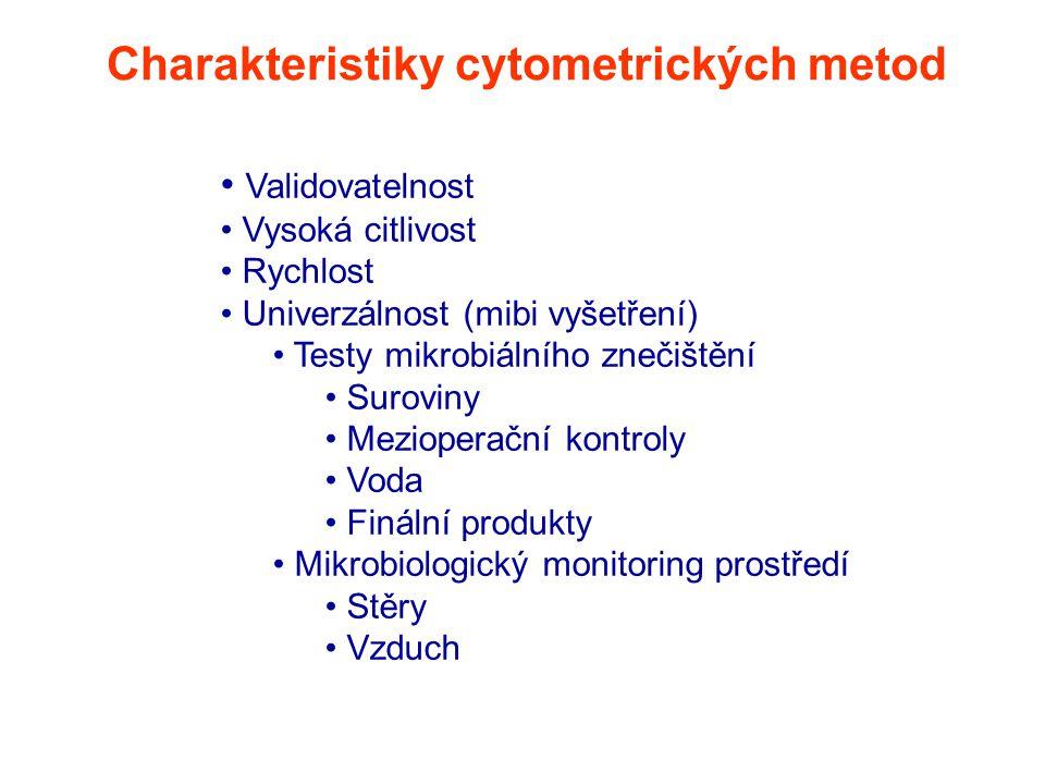 Charakteristiky cytometrických metod Validovatelnost Vysoká citlivost Rychlost Univerzálnost (mibi vyšetření) Testy mikrobiálního znečištění Suroviny