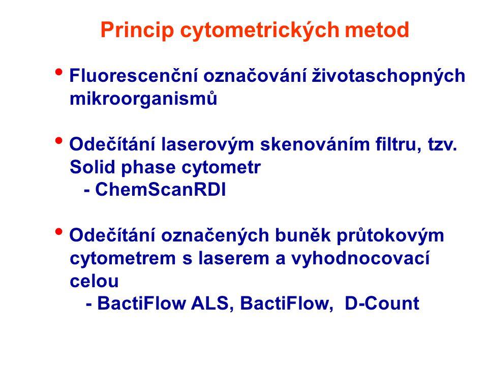 Princip cytometrických metod Fluorescenční označování životaschopných mikroorganismů Odečítání laserovým skenováním filtru, tzv. Solid phase cytometr