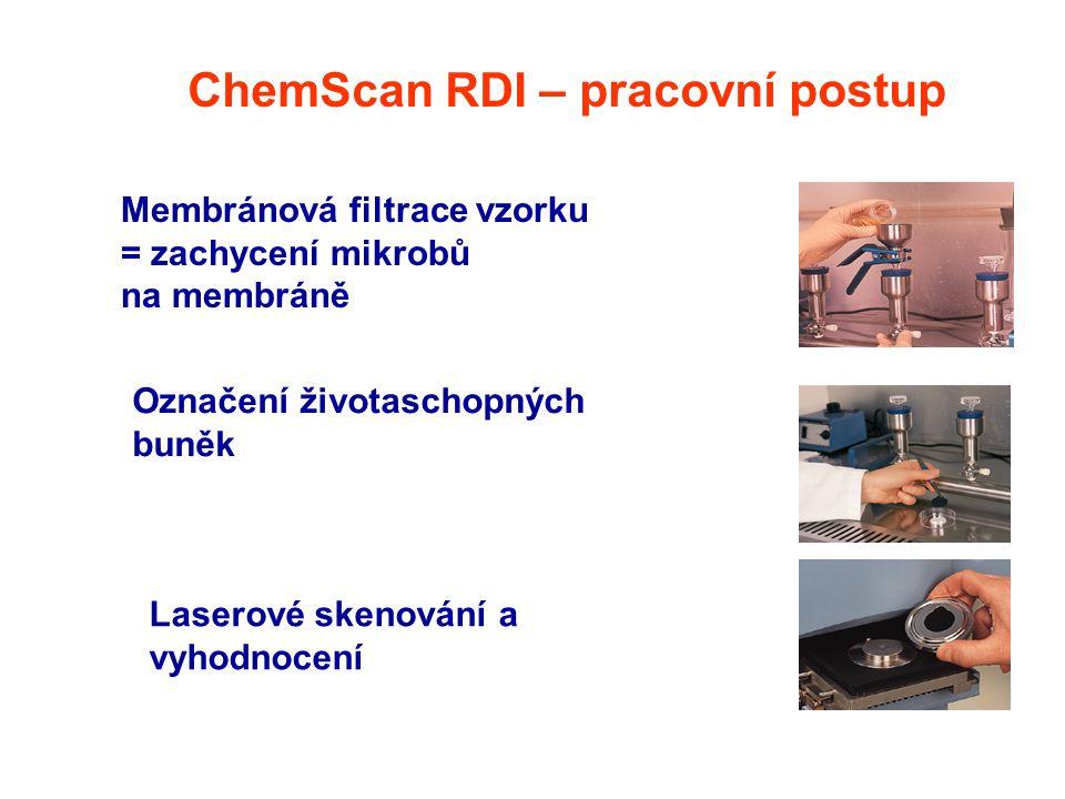 ChemScan RDI – pracovní postup Membránová filtrace vzorku = zachycení mikrobů na membráně Označení životaschopných buněk Laserové skenování a vyhodnoc