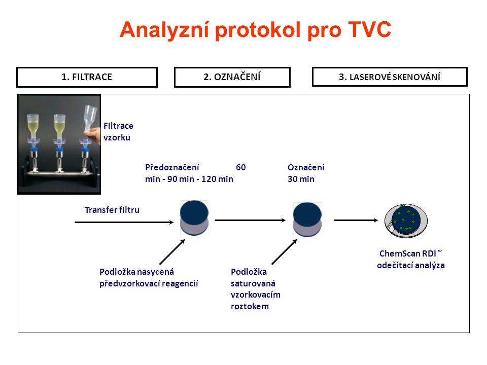 Analyzní protokol pro TVC 1. FILTRACE2. OZNAČENÍ3. LASEROVÉ SKENOVÁNÍ Filtrace vzorku Podložka nasycená předvzorkovací reagencií Předoznačení 60 min -