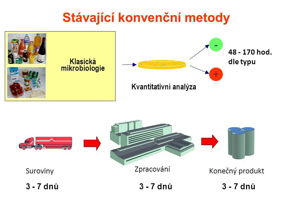 Stávající konvenční metody + - Kvantitativní analýza 48 - 170 hod. dle typu Klasická mikrobiologie Konečný produktSuroviny Zpracování 3 - 7 dnů 3 - 7