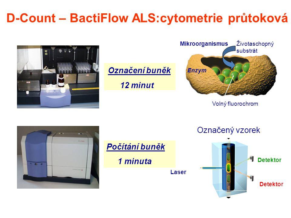 Enzym Životaschopný substrát Volný fluorochrom Mikroorganismus Detektor Laser Označení buněk 12 minut Počítání buněk 1 minuta D-Count – BactiFlow ALS: