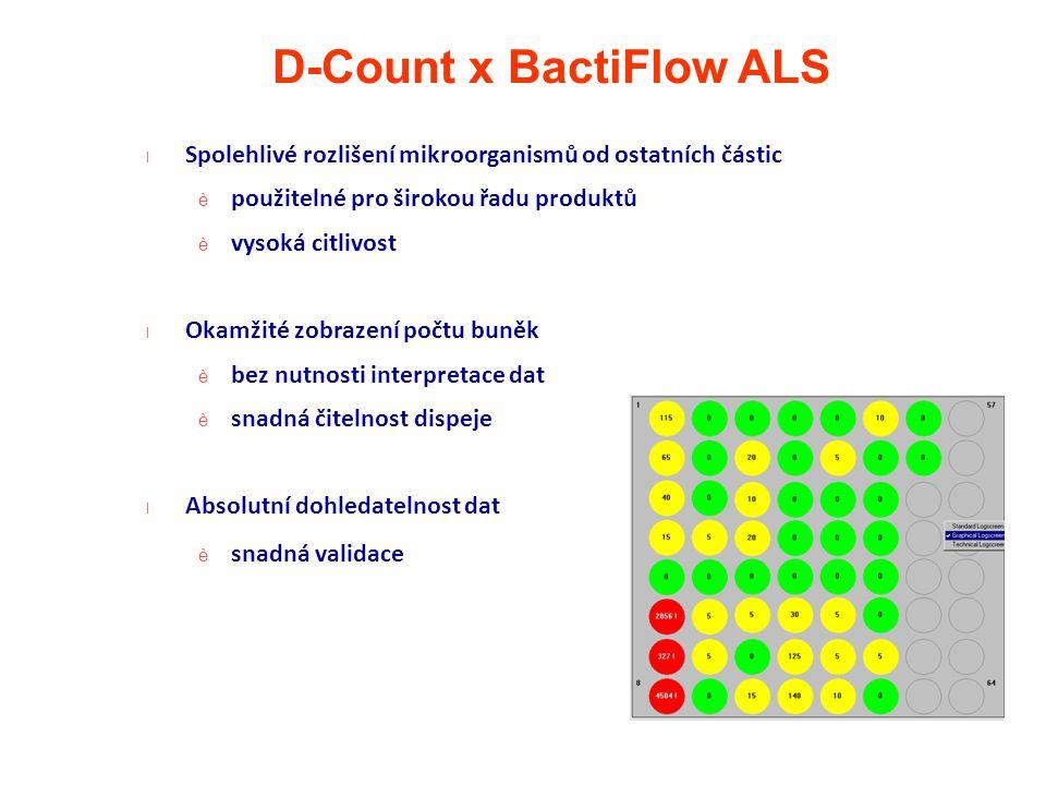l Spolehlivé rozlišení mikroorganismů od ostatních částic è použitelné pro širokou řadu produktů è vysoká citlivost l Okamžité zobrazení počtu buněk è